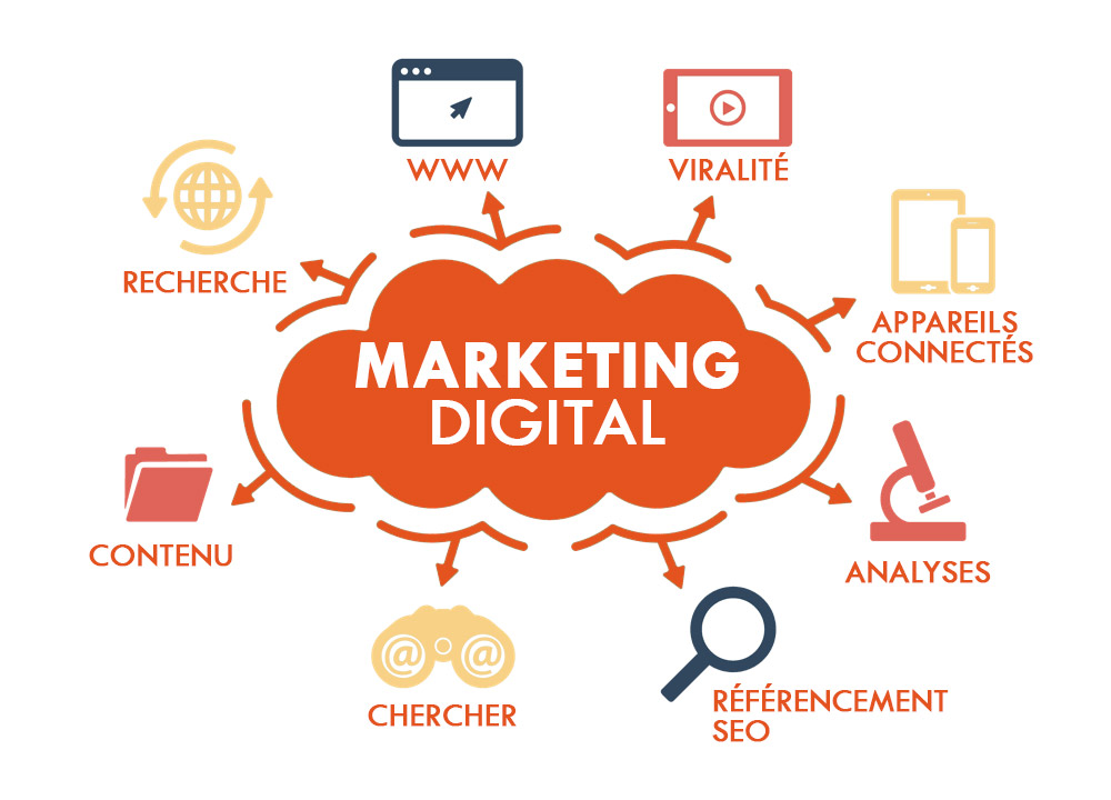offre en stratégie digitale & numérique