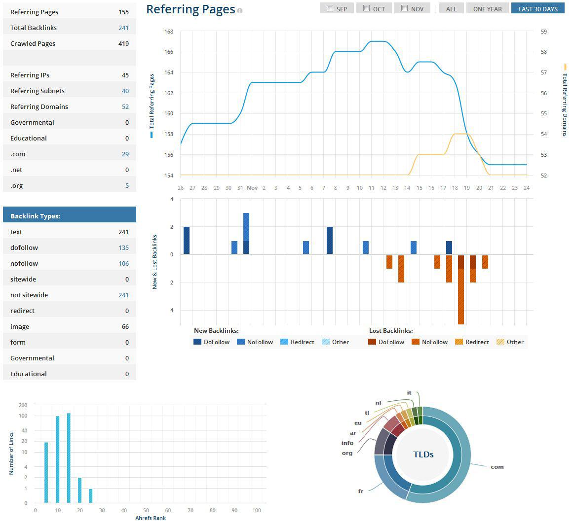 audit liens externes seo