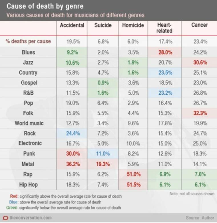 principales causes de mort chez les musiciens