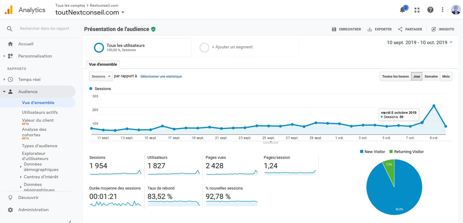 07 Visualiser Vue Ensemble Google Analytics Pour WordPress