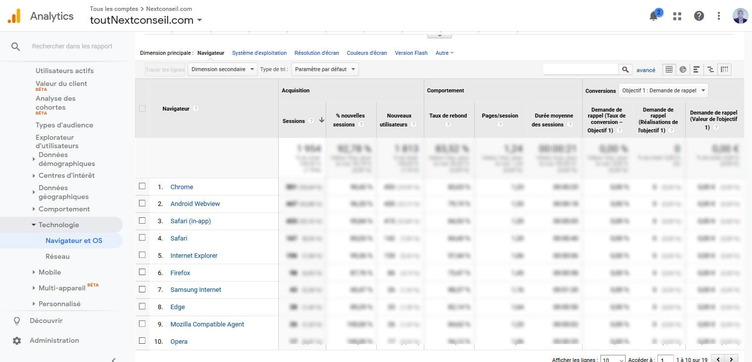 09 Analyser Navigateurs Google Analytics Pour WordPress