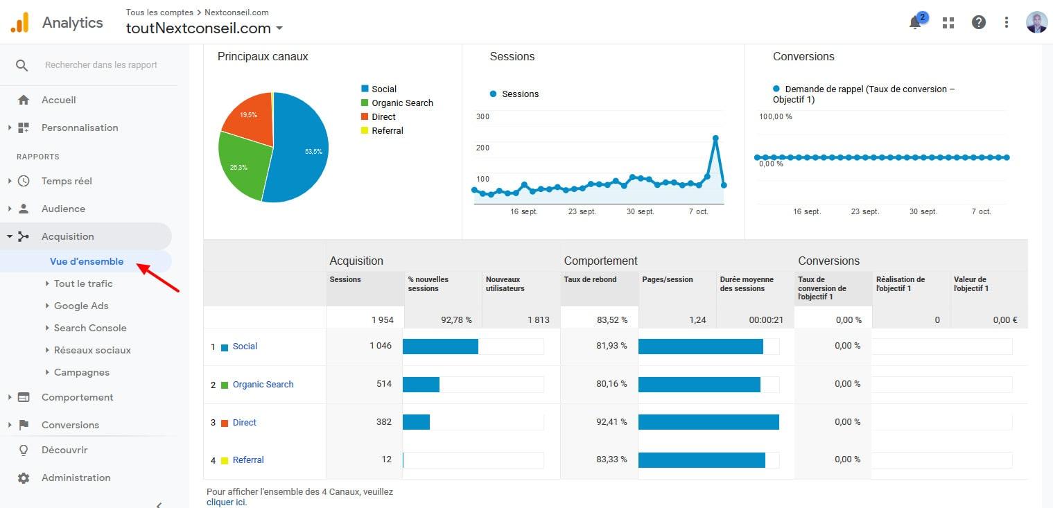 10 Decouvrir Sources Acquisition Google Analytics Pour WordPress
