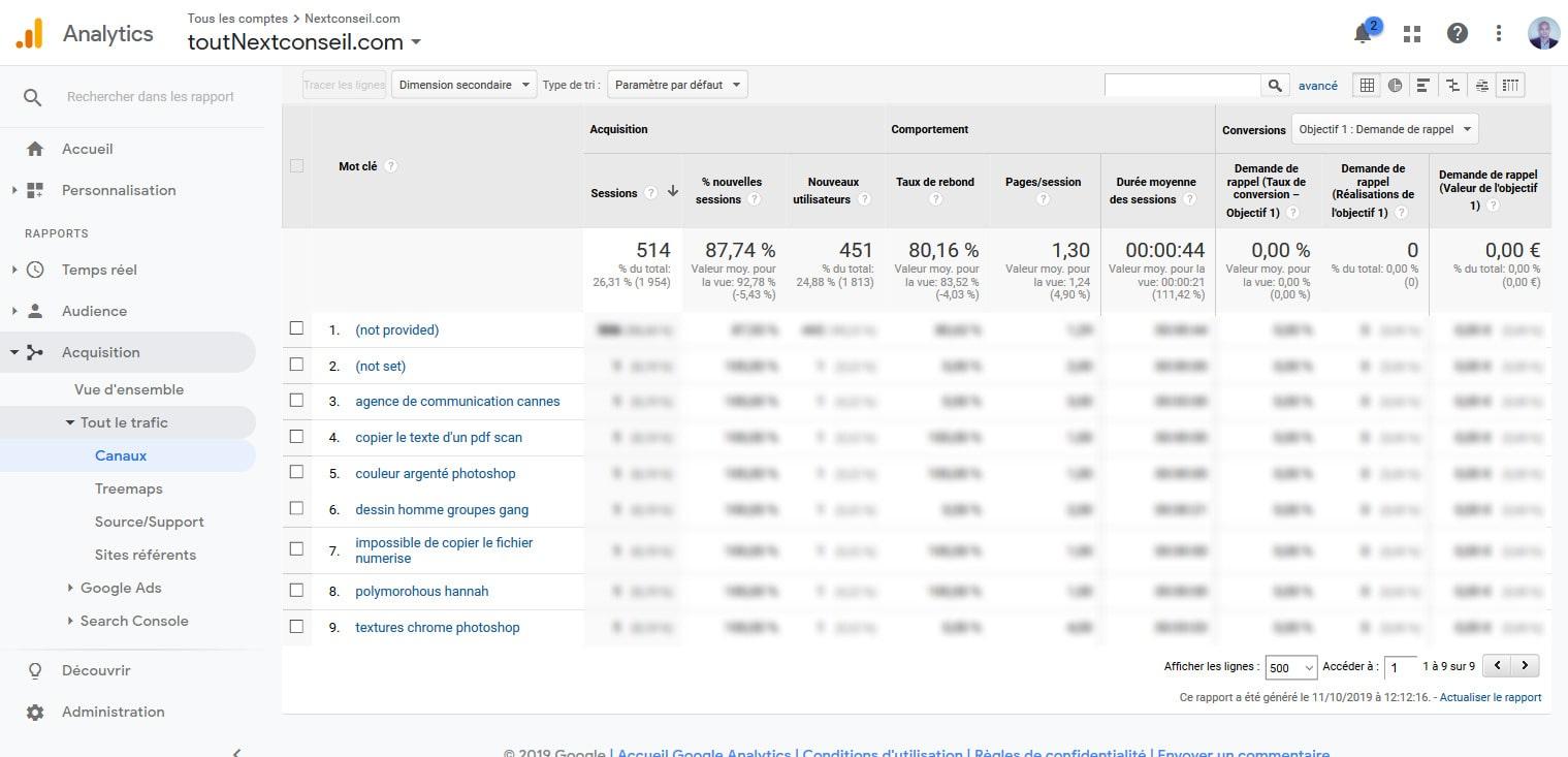 11 Identifier Mots Cles Google Analytics Pour WordPress