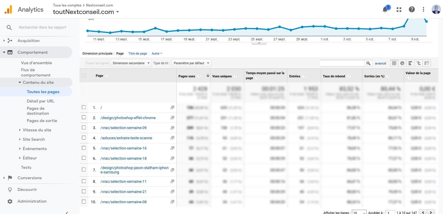 12 Etudier Comportement Visiteurs Google Analytics Pour WordPress